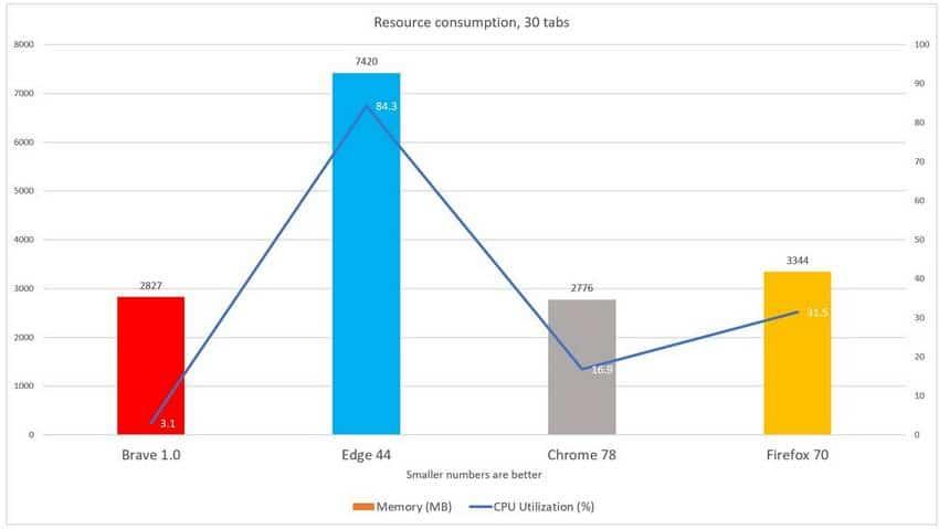 Comparaison de la consommation de ressource du navigateur Brave par rapport aux autres navigateurs (Chrome, Edge et FireFox)