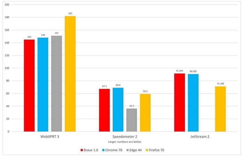 Comparaison de la rapidité du navigateur Brave par rapport aux autres navigateurs (Chrome, Edge et FireFox)